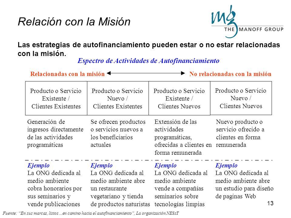 12 Métodos de Autofinanciamiento Las empresas sociales pueden favorecer la misión de la organización directa o indirectamente por medio de 6 métodos d