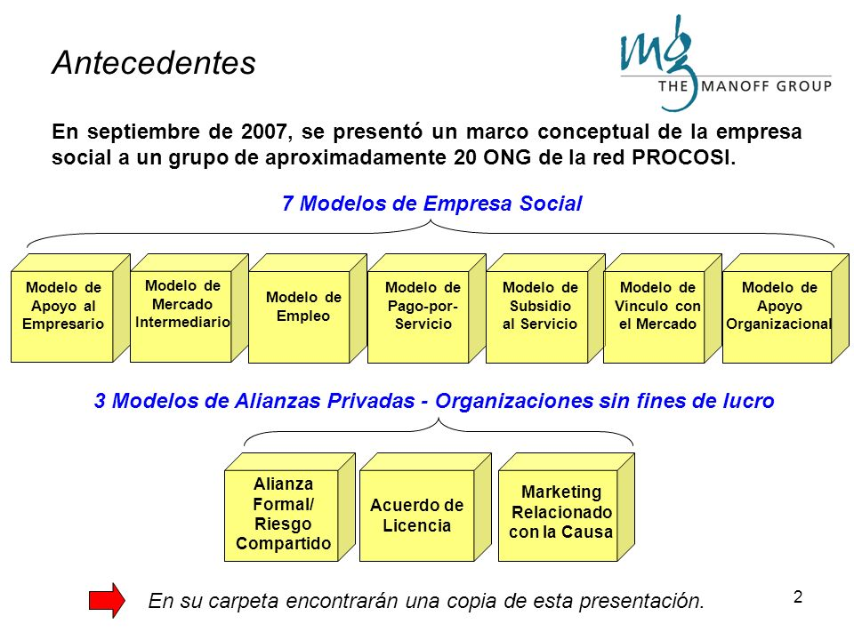 12 Métodos de Autofinanciamiento Las empresas sociales pueden favorecer la misión de la organización directa o indirectamente por medio de 6 métodos diferentes.
