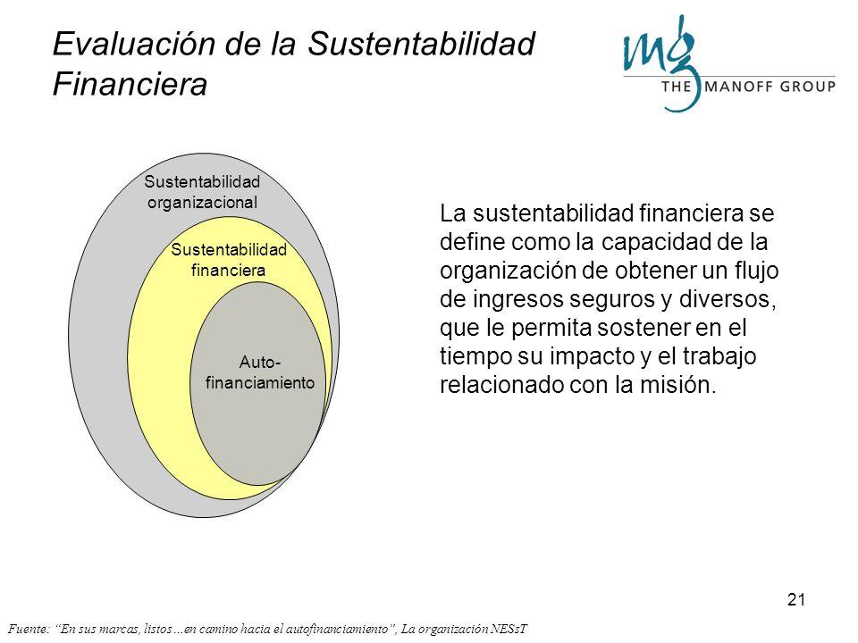 20 Realice una evaluación rápida de sustentabilidad organizacional: 1.Haga circular la encuesta entre los miembros del Comité de Empresa Social y otro