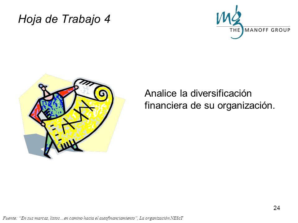 23 Composición de sus fuentes actuales de financiamiento. Hoja de Trabajo 3 Fuente: En sus marcas, listos…en camino hacia el autofinanciamiento, La or