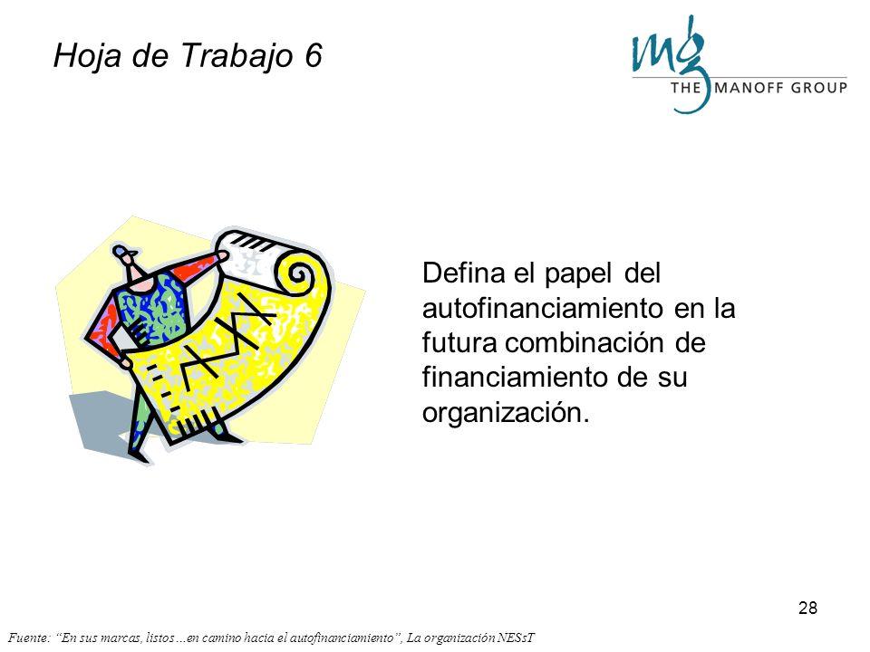 27 Definición del Papel del Autofinanciamiento ¿Cuál será el papel del autofinanciamiento para garantizarle a la organización un futuro más sustentabl