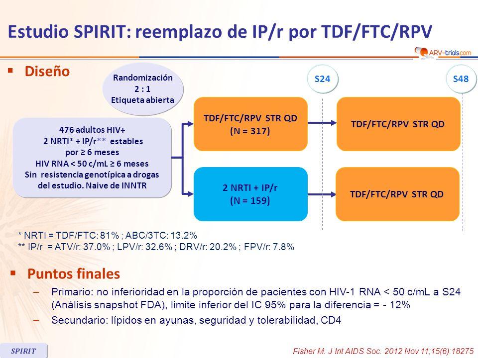 Estudio SPIRIT: reemplazo de IP/r por TDF/FTC/RPV Fisher M. J Int AIDS Soc. 2012 Nov 11;15(6):18275 * NRTI = TDF/FTC: 81% ; ABC/3TC: 13.2% ** IP/r = A