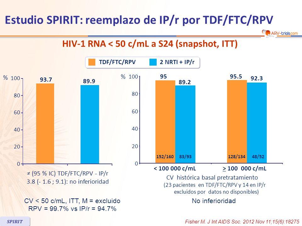 HIV-1 RNA < 50 c/mL a S24 (snapshot, ITT) 2 NRTI + IP/rTDF/FTC/RPV (95 % IC) TDF/FTC/RPV - IP/r 3.8 (- 1.6 ; 9.1): no inferioridad (IC 95 %) : 3,2 (-
