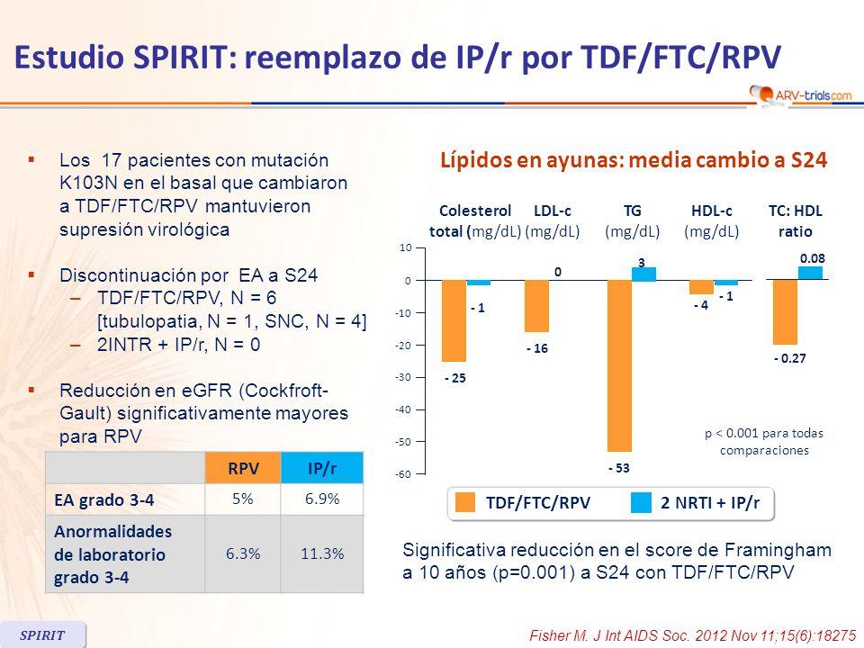 Los 17 pacientes con mutación K103N en el basal que cambiaron a TDF/FTC/RPV mantuvieron supresión virológica Discontinuación por EA a S24 –TDF/FTC/RPV