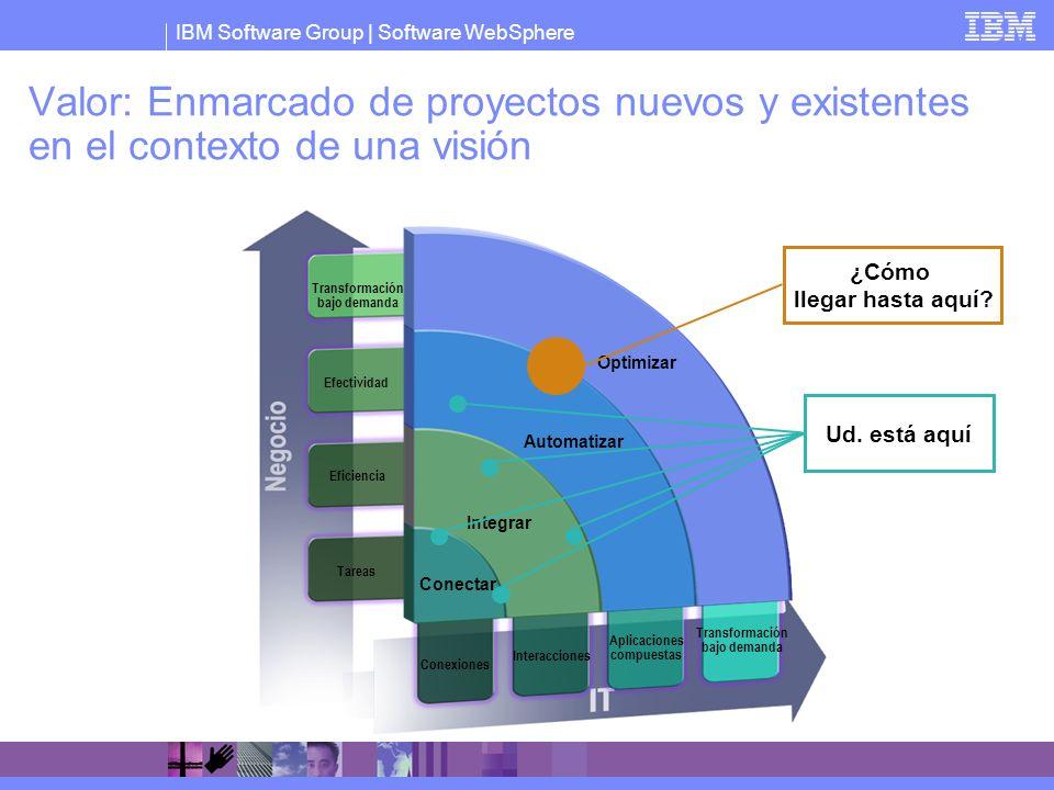 IBM Software Group   Software WebSphere Valor: Enmarcado de proyectos nuevos y existentes en el contexto de una visión Automatizar Integrar Conectar O