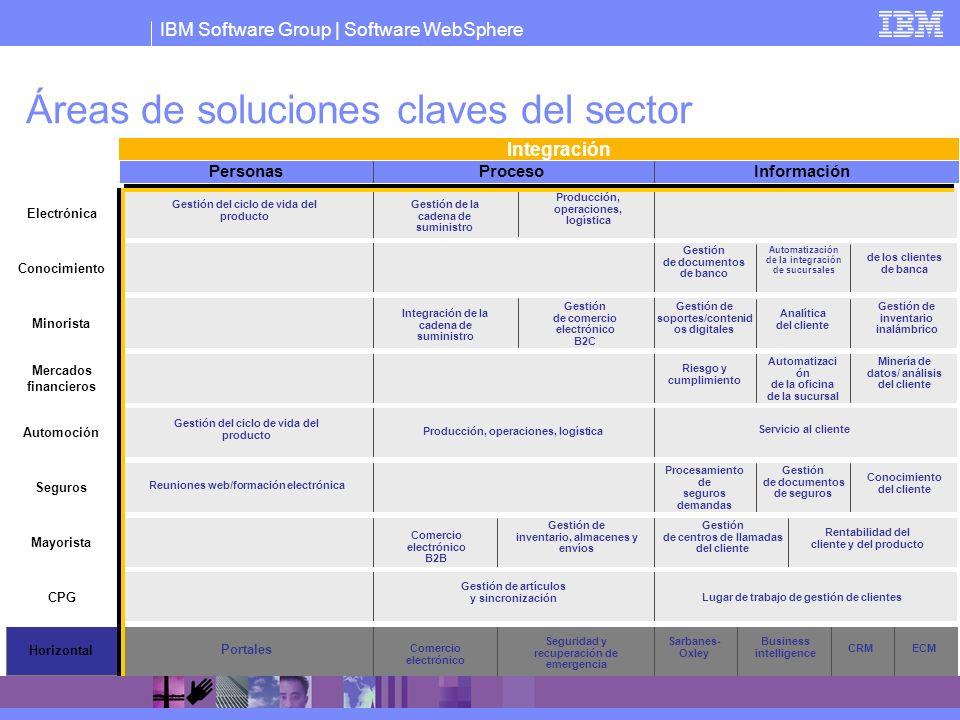 IBM Software Group   Software WebSphere Electrónica Conocimiento Minorista Mercados financieros Automoción Personas ProcesoInformación Seguros Mayoris