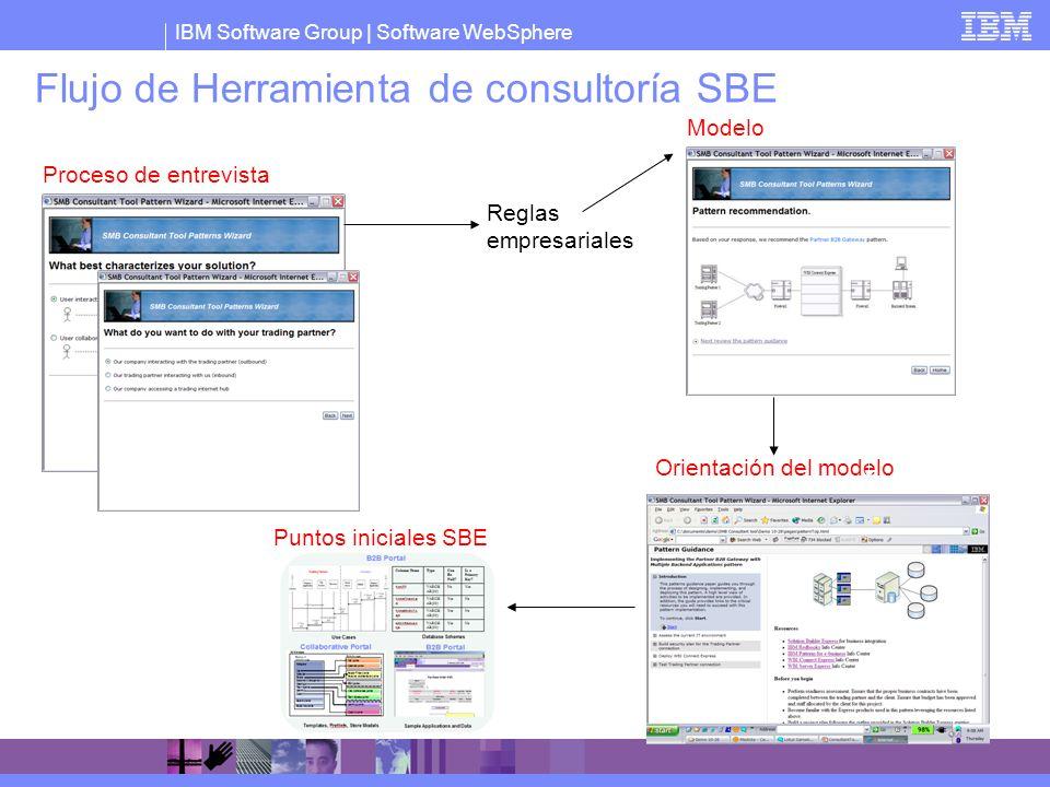 IBM Software Group   Software WebSphere Flujo de Herramienta de consultoría SBE Proceso de entrevista Modelo recomendado Orientación del modelo Reglas