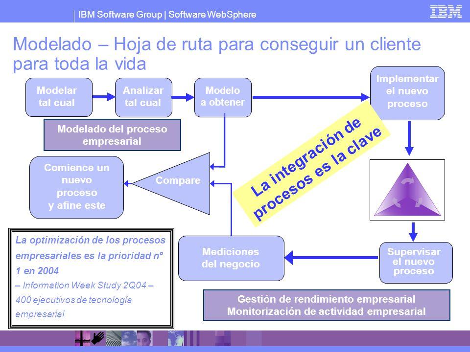 IBM Software Group   Software WebSphere Modelado – Hoja de ruta para conseguir un cliente para toda la vida La optimización de los procesos empresaria