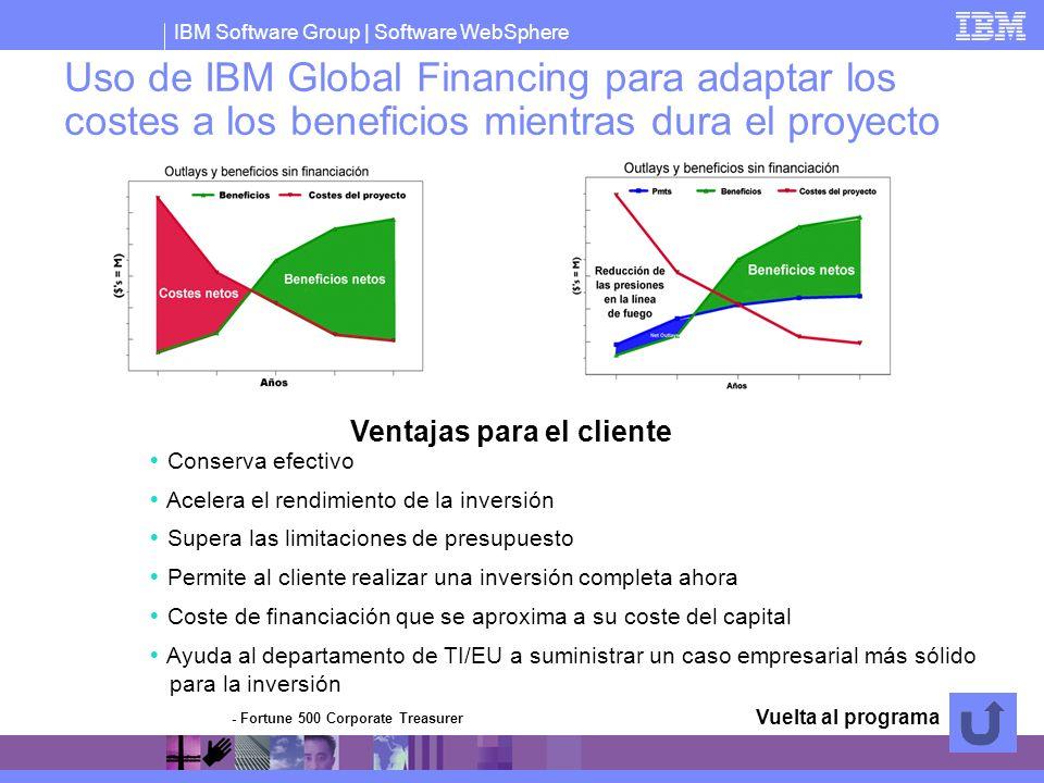 IBM Software Group   Software WebSphere Conserva efectivo Acelera el rendimiento de la inversión Supera las limitaciones de presupuesto Permite al cli