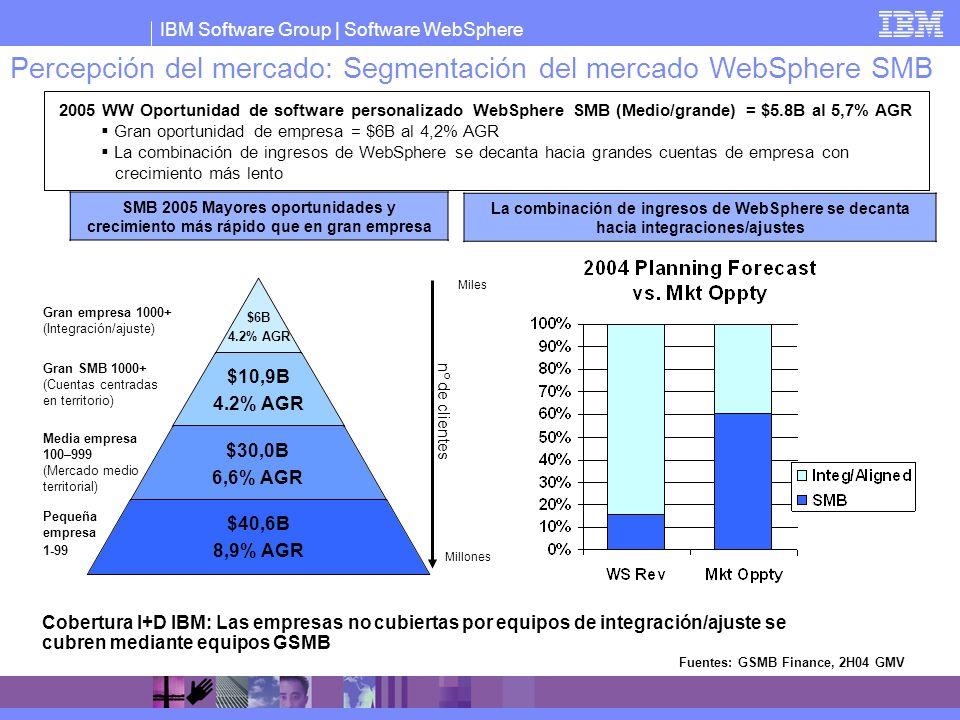 IBM Software Group   Software WebSphere SMB 2005 Mayores oportunidades y crecimiento más rápido que en gran empresa La combinación de ingresos de WebS