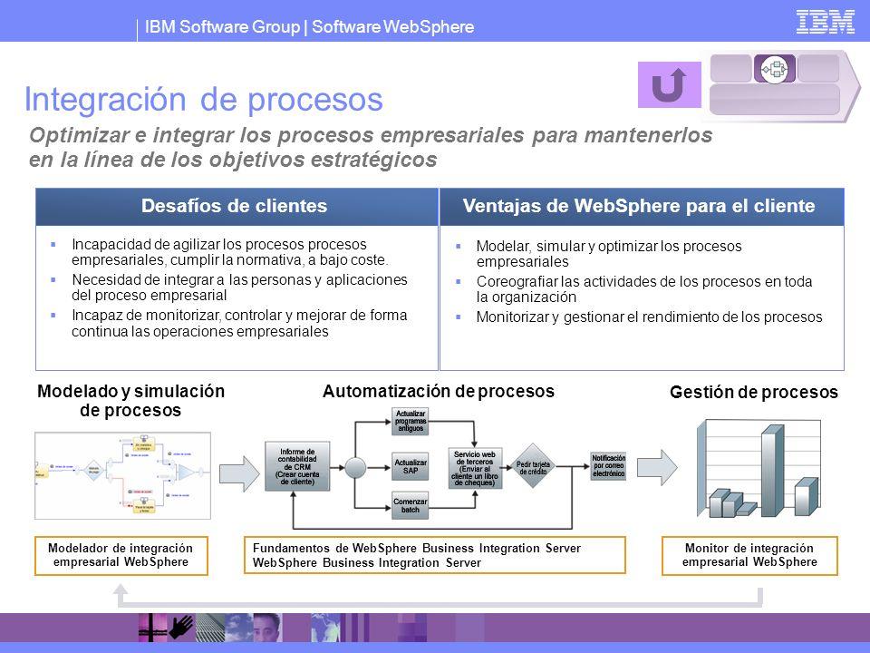 IBM Software Group   Software WebSphere Integración de procesos Optimizar e integrar los procesos empresariales para mantenerlos en la línea de los ob