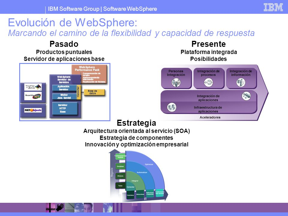 IBM Software Group   Software WebSphere Evolución de WebSphere: Marcando el camino de la flexibilidad y capacidad de respuesta ServidorHTTPBase Motor