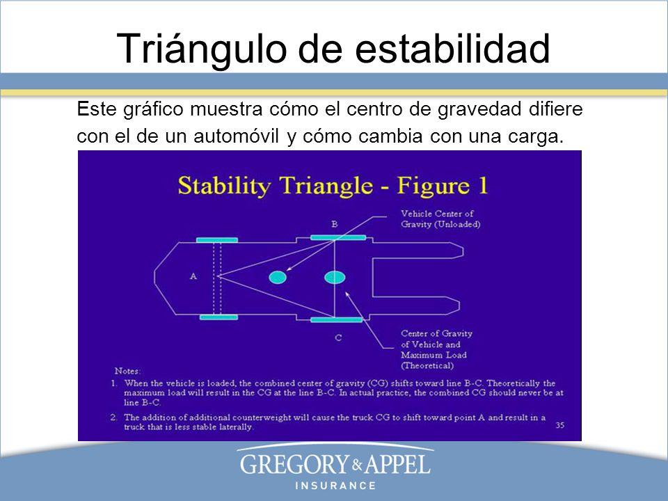Estabilidad durante la elevación Este gráfico muestra qué le ocurre a un montacargas que eleva una carga con el centro de gravedad adelante de las ruedas delanteras.
