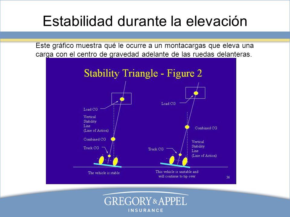 Estabilidad durante la elevación Este gráfico muestra qué le ocurre a un montacargas que eleva una carga con el centro de gravedad adelante de las rue