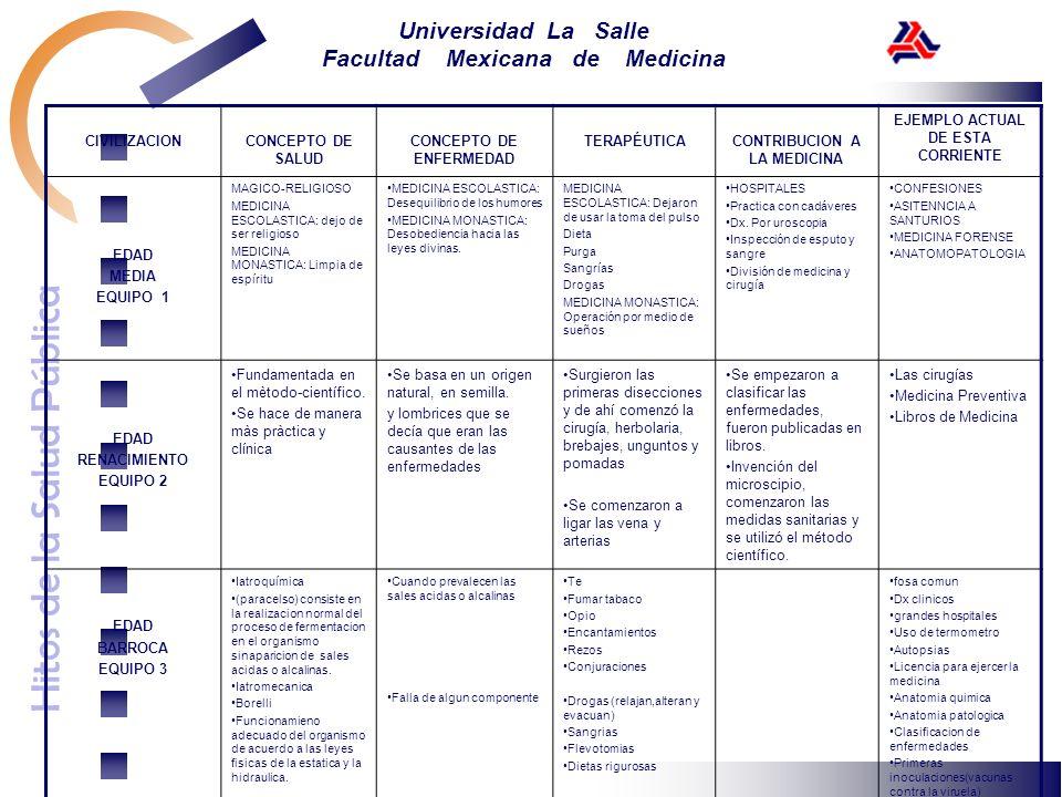 Hitos de la Salud Pública Universidad La Salle Facultad Mexicana de Medicina CIVILIZACIONCONCEPTO DE SALUD CONCEPTO DE ENFERMEDAD TERAPÉUTICACONTRIBUC