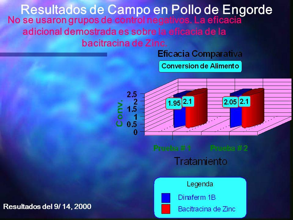 Resultados de Campo en Pollo de Engorde No se usaron grupos de control negativos. La eficacia adicional demostrada es sobre la eficacia de la bacitrac