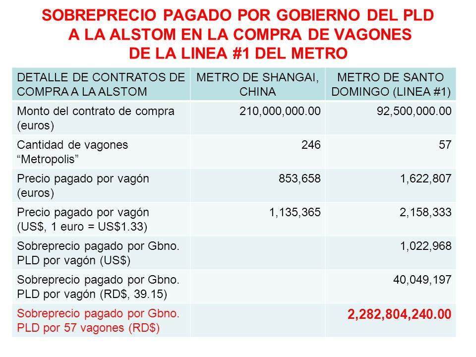 SOBREPRECIO PAGADO POR GOBIERNO DEL PLD A LA ALSTOM EN LA COMPRA DE VAGONES DE LA LINEA #2 DEL METRO DETALLE DE CONTRATOS DE COMPRA A LA ALSTOM METRO DE SINGAPUR METRO DE SANTO DOMINGO (LINEA #2) Monto del contrato de compra (euros) 240,000,000.00101,885,005.80 Cantidad de vagonesMetropolis 20445 Precio pagado por vagón (euros) 1,176,4712,264,111 Precio pagado por vagón (US$, 1 euro = US$1.33) 1,564,7063,011,268 Sobreprecio pagado por Gbno.