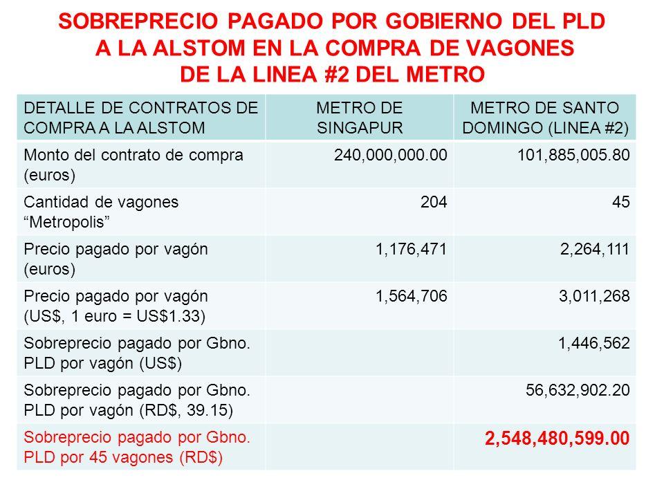 EXCESO TOTAL PAGADO POR EL GOBIERNO DEL PLD EN LA COMPRA DE LOS VAGONES DE LAS LINEAS #1 Y #2 DEL METRO DE S ANTO DOMINGO (en millones de RD$)