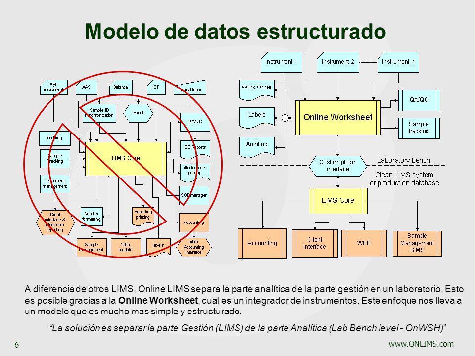www.ONLIMS.com 6 A diferencia de otros LIMS, Online LIMS separa la parte analítica de la parte gestión en un laboratorio. Esto es posible gracias a la