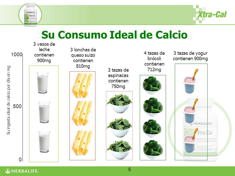 5 Su Consumo Ideal de Calcio 3 vasos de leche contienen 900mg 3 tazas de yogur contienen 900mg 3 tazas de espinacas contienen 750mg Su ingesta ideal d