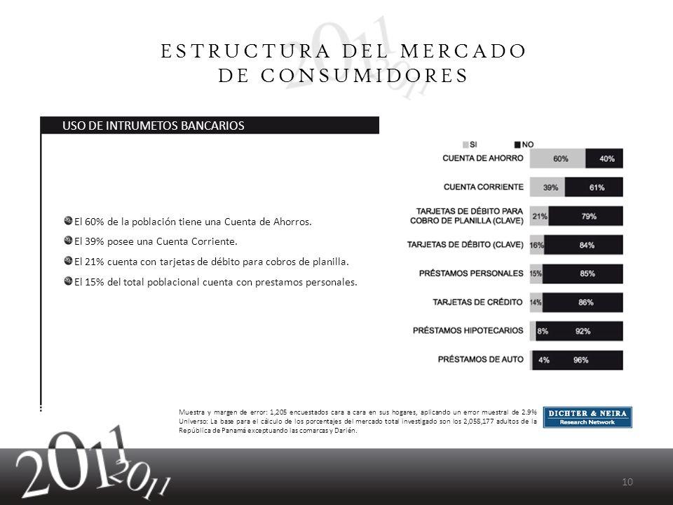 El 60% de la población tiene una Cuenta de Ahorros. El 39% posee una Cuenta Corriente. El 21% cuenta con tarjetas de débito para cobros de planilla. E