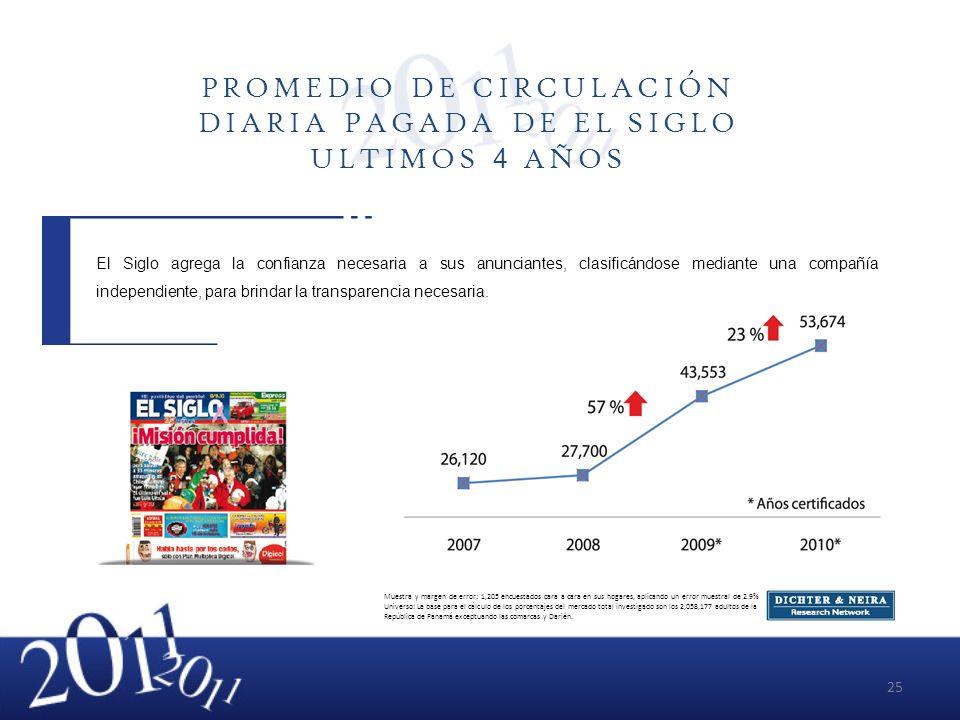 PROMEDIO DE CIRCULACIÓN DIARIA PAGADA DE EL SIGLO ULTIMOS 4 AÑOS El Siglo agrega la confianza necesaria a sus anunciantes, clasificándose mediante una