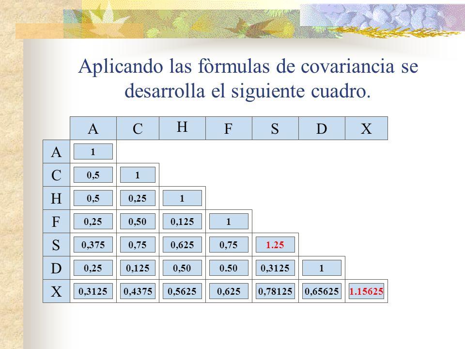 Aplicando las fòrmulas de covariancia se desarrolla el siguiente cuadro. AC H DXFS A C H F S D X 1 1 1 1 1 1.15625 1.25 0,5 0,50 0,625 0.50 0,78125 0,