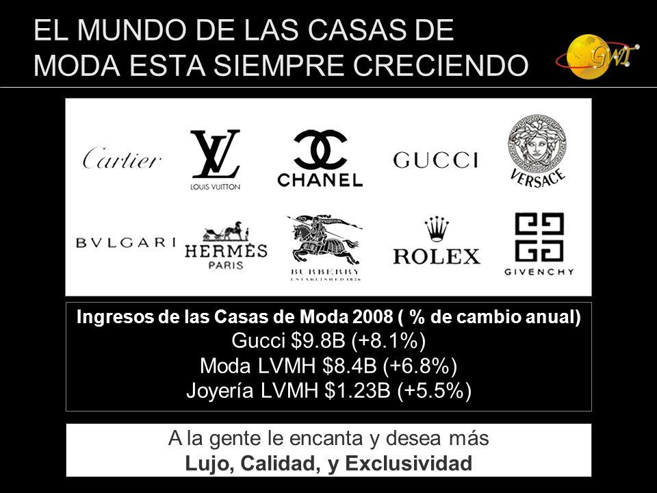 EL MUNDO DE LAS CASAS DE MODA ESTA SIEMPRE CRECIENDO Ingresos de las Casas de Moda 2008 ( % de cambio anual) Gucci $9.8B (+8.1%) Moda LVMH $8.4B (+6.8