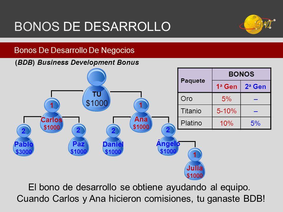 BONOS DE DESARROLLO TU $1000 Carlos $1000 1 Ana $1000 1 Julia $1000 1 Pablo $3000 2 Paz $1000 2 Daniel $1000 2 Ángelo $1000 2 El bono de desarrollo se