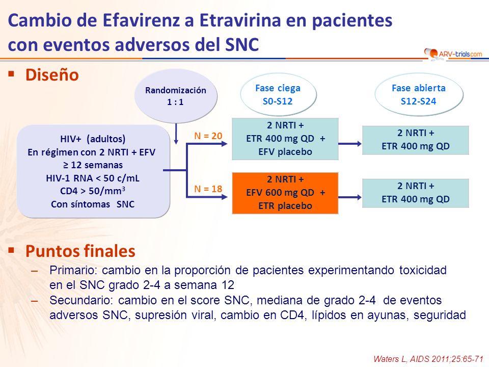 Cambio de Efavirenz a Etravirina en pacientes con eventos adversos del SNC Waters L, AIDS 2011;25:65-71 Diseño Puntos finales –Primario: cambio en la