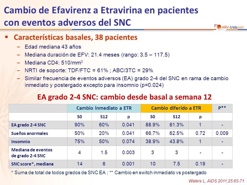 Características basales, 38 pacientes –Edad mediana 43 años –Mediana duración de EFV: 21.4 meses (rango: 3.5 – 117.5) –Mediana CD4: 510/mm 3 –NRTI de