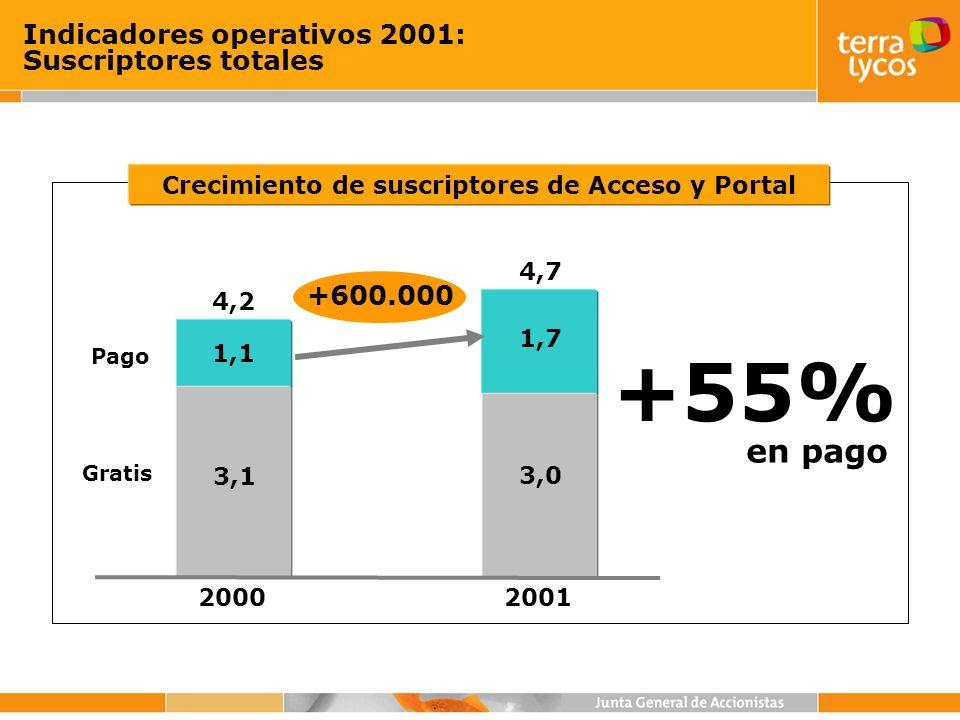 Indicadores operativos 2001: Suscriptores totales Crecimiento de suscriptores de Acceso y Portal 1,1 1,7 4,2 4,7 Pago +600.000 +55% en pago 20002001 3