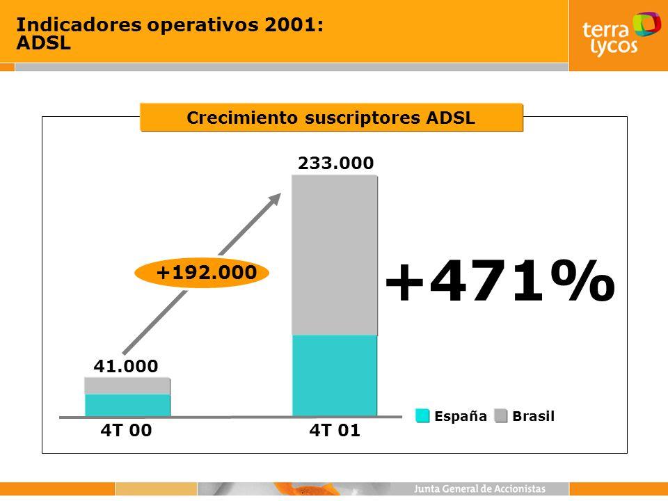 +192.000 Indicadores operativos 2001: ADSL +471% BrasilEspaña 4T 004T 01 41.000 233.000 Crecimiento suscriptores ADSL