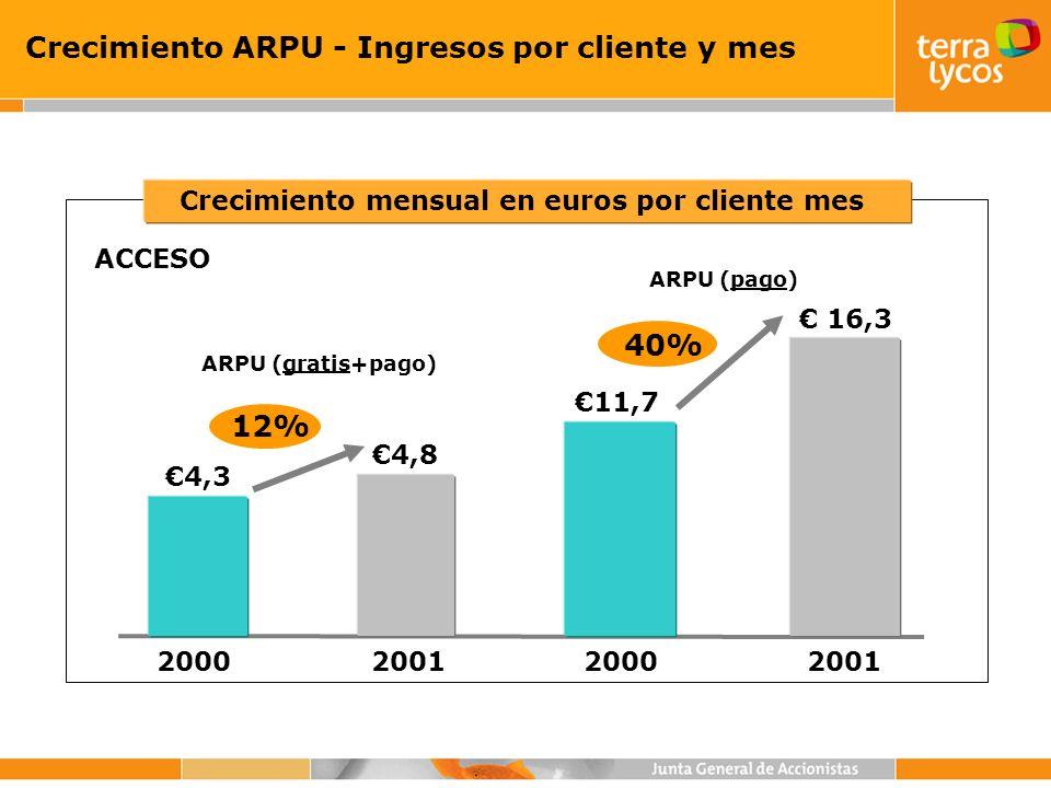 Crecimiento ARPU - Ingresos por cliente y mes ARPU (pago) 16,3 20002001 11,7 20002001 4,34,3 4,84,8 ARPU (gratis+pago) 40% 12% ACCESO Crecimiento mens