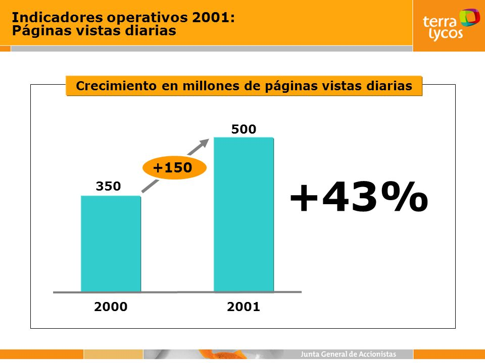 +150 2001 500 2000 350 Indicadores operativos 2001: Páginas vistas diarias +43% Crecimiento en millones de páginas vistas diarias