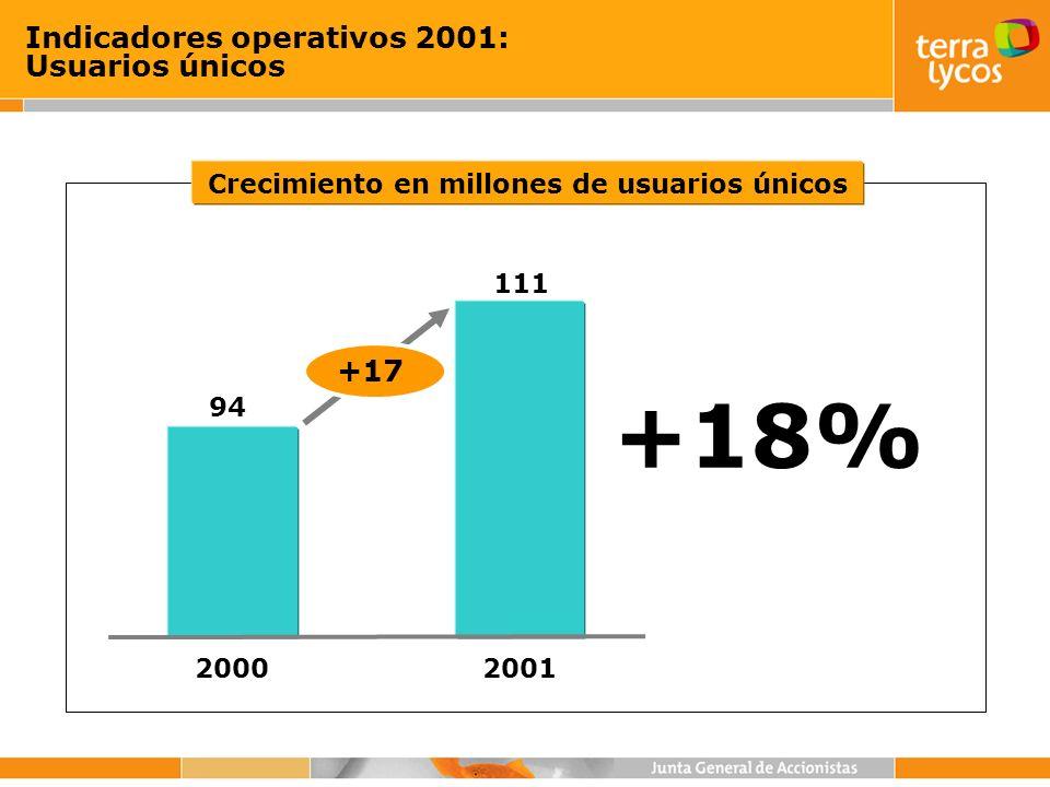 Crecimiento en millones de usuarios únicos Indicadores operativos 2001: Usuarios únicos +18% 2001 111 2000 94 +17