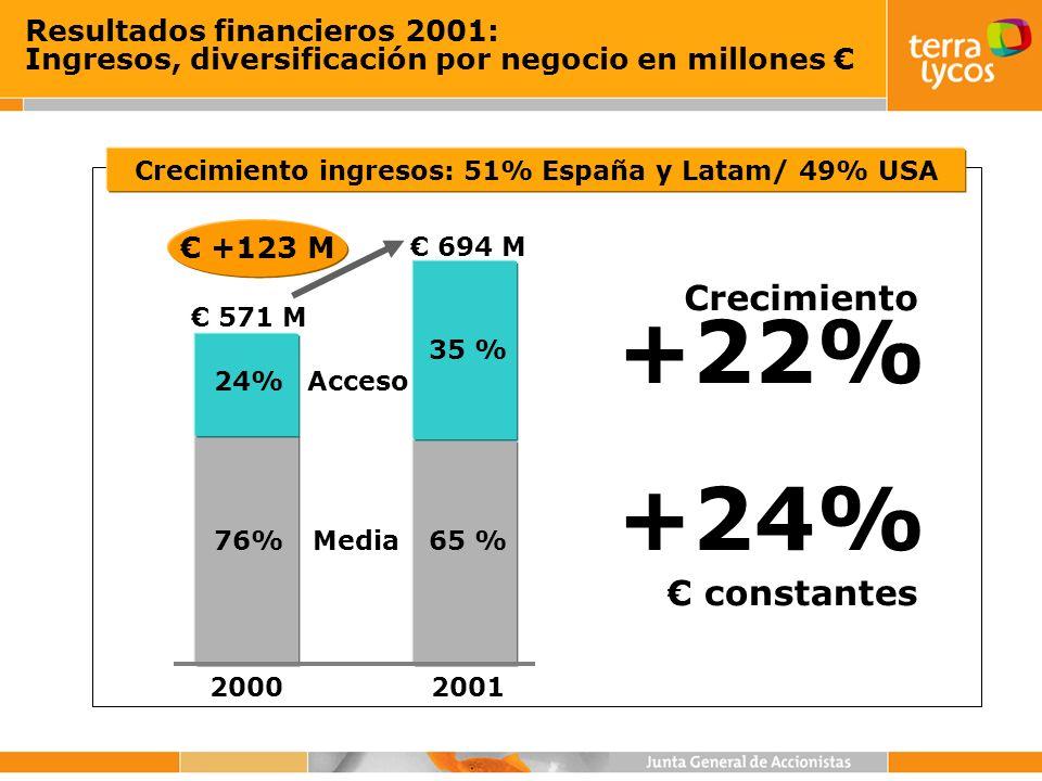 Resultados financieros 2001: Ingresos, diversificación por negocio en millones Media76%65 % 20002001 24% 35 % 571 M Acceso 694 M +123 M constantes +22