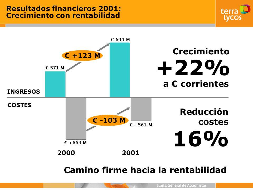 Camino firme hacia la rentabilidad INGRESOS COSTES 2000 571 M +664 M 2001 694 M +561 M +123 M Resultados financieros 2001: Crecimiento con rentabilida