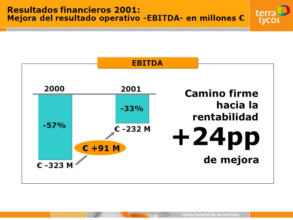 Resultados financieros 2001: Mejora del resultado operativo -EBITDA- en millones -57% -33% 2000 2001 -323 M -232 M EBITDA +91 M +24pp Camino firme hac