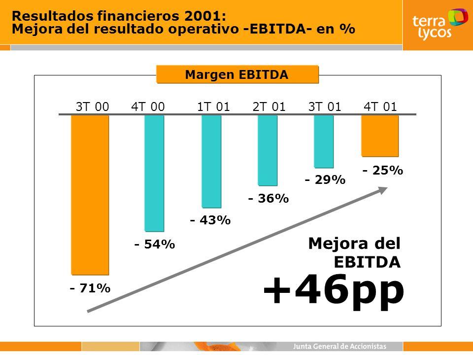 3T 00 - 71% 4T 00 - 54% 1T 01 - 43% - 36% - 29% - 25% 2T 013T 014T 01 Resultados financieros 2001: Mejora del resultado operativo -EBITDA- en % +46pp