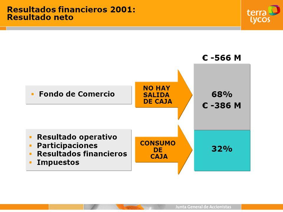 Resultados financieros 2001: Resultado neto 32% Resultado operativo Participaciones Resultados financieros Impuestos CONSUMO DE CAJA 68% -566 M Fondo