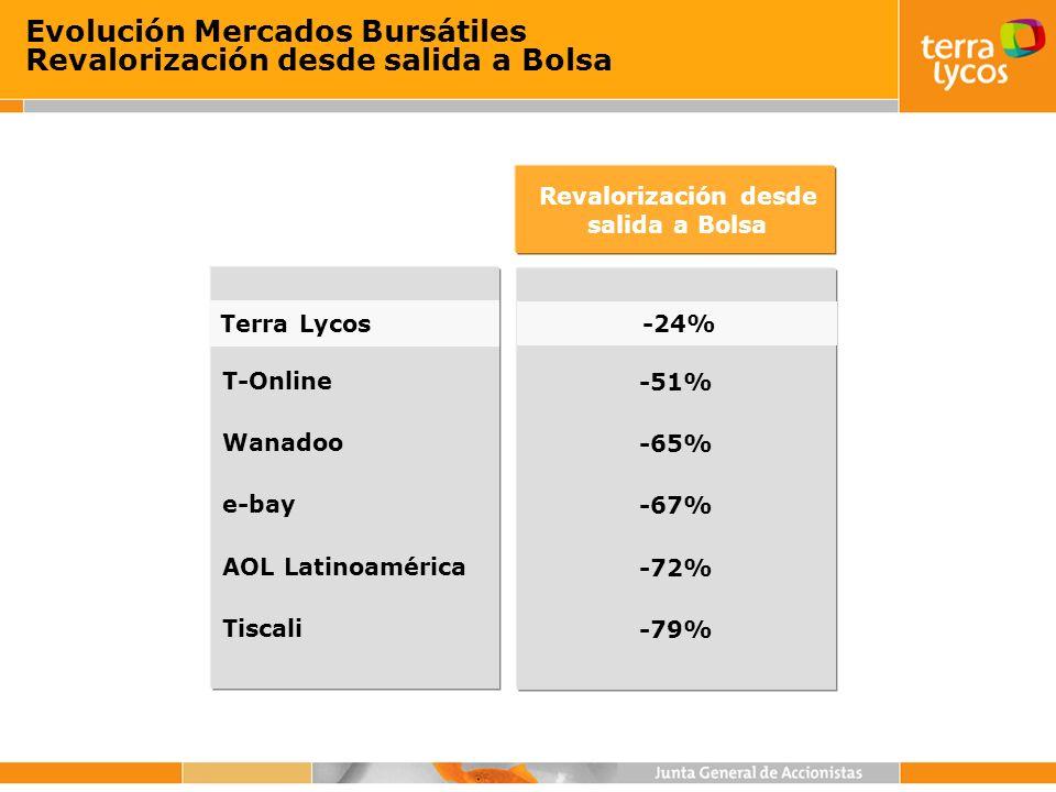 Evolución Mercados Bursátiles Revalorización desde salida a Bolsa Terra Lycos T-Online Wanadoo e-bay AOL Latinoamérica Tiscali Revalorización desde sa
