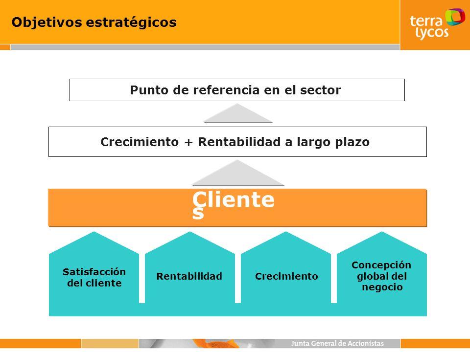 Objetivos estratégicos Cliente s Crecimiento + Rentabilidad a largo plazo Punto de referencia en el sector Crecimiento Satisfacción del cliente Rentab