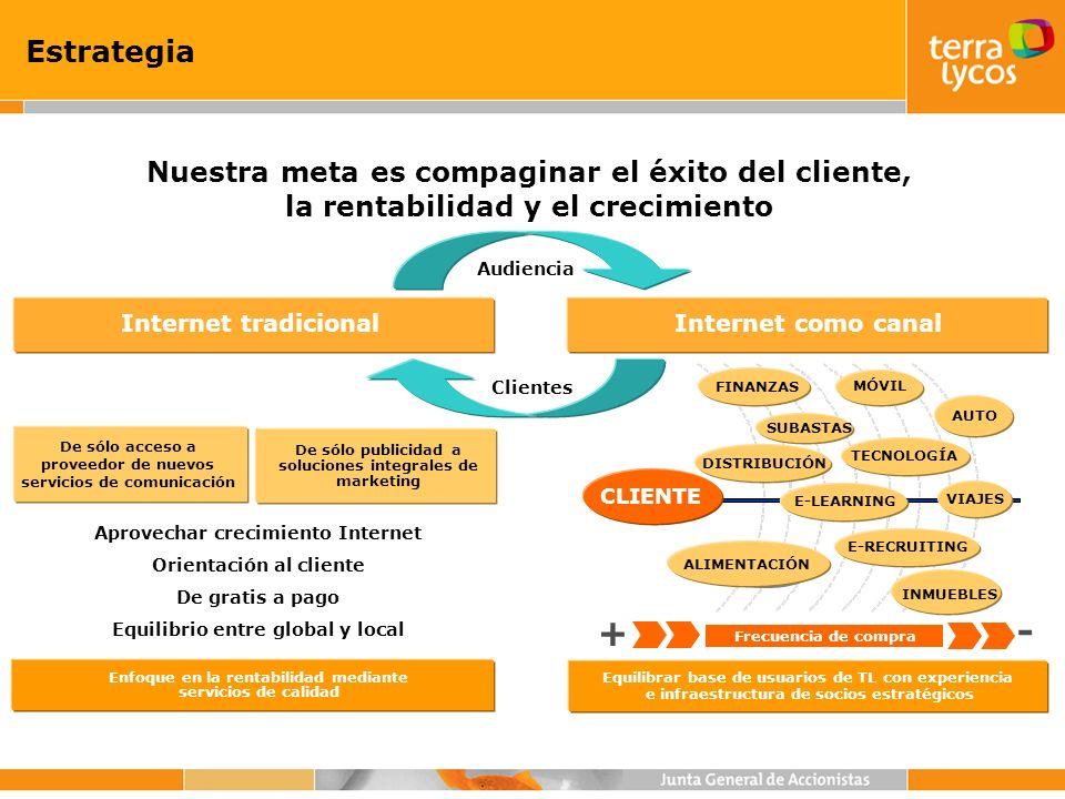 Estrategia Nuestra meta es compaginar el éxito del cliente, la rentabilidad y el crecimiento Clientes Audiencia De sólo acceso a proveedor de nuevos s