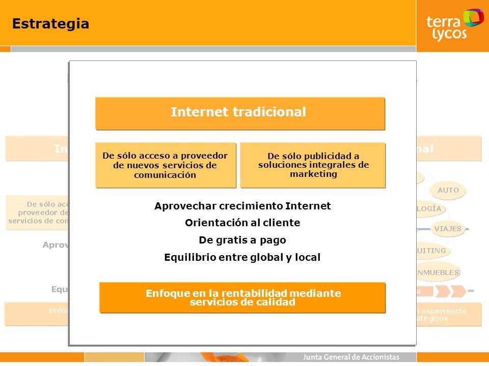 Estrategia Equilibrar base de usuarios de TL con experiencia e infraestructura de socios estratégicos Internet como canal Frecuencia de compra + - CLIENTE ALIMENTACIÓN AUTO INMUEBLES VIAJES MÓVIL SUBASTAS FINANZAS DISTRIBUCIÓN E-RECRUITING E-LEARNING TECNOLOGÍA