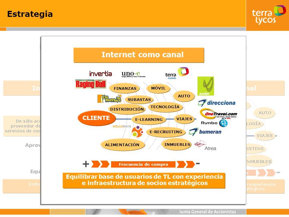 Crecimiento ingresos Media/publicidad Crecimiento +4% entorno muy difícil +17 M 20002001 431 M 448 M Crecimiento ingresos negocio Media