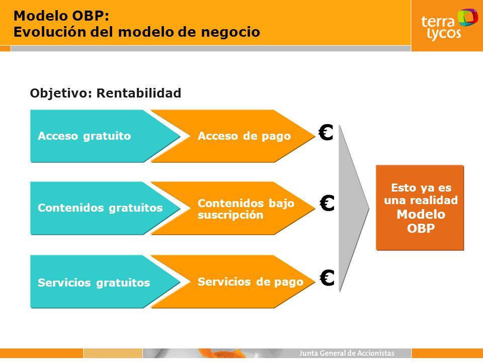 Modelo OBP: Evolución del modelo de negocio Esto ya es una realidad Modelo OBP Objetivo: Rentabilidad Contenidos bajo suscripción Servicios de pago Ac