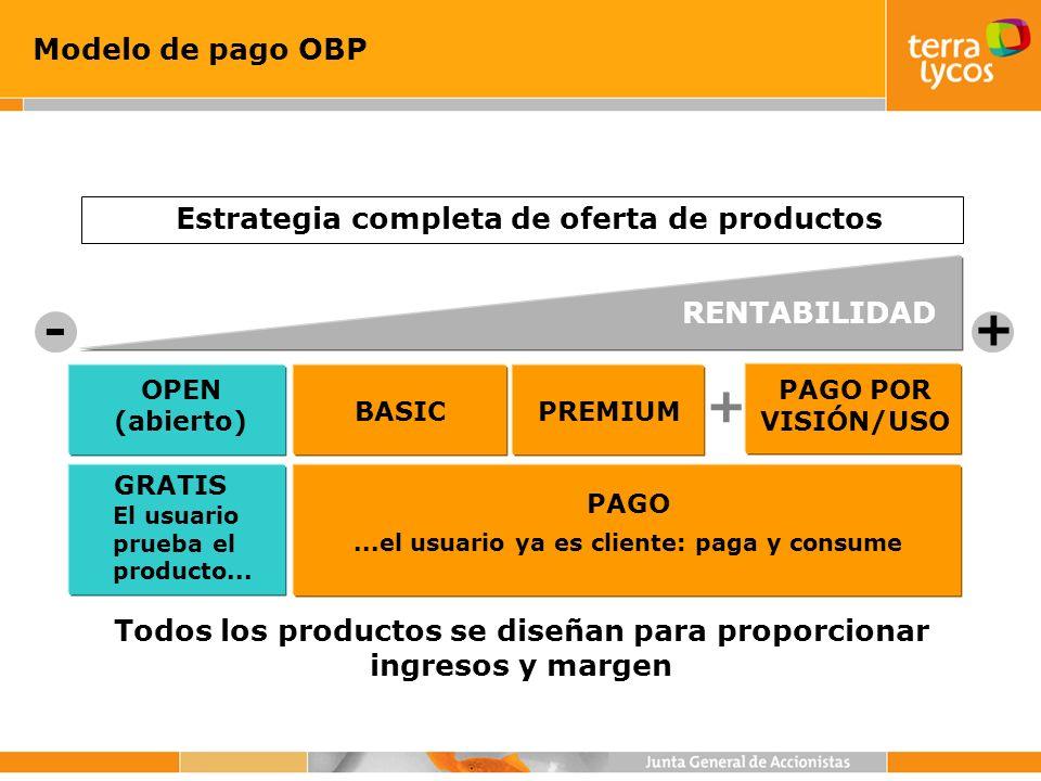 Modelo de pago OBP + RENTABILIDAD - Estrategia completa de oferta de productos OPEN (abierto) + PREMIUMBASIC PAGO POR VISIÓN/USO GRATIS El usuario pru