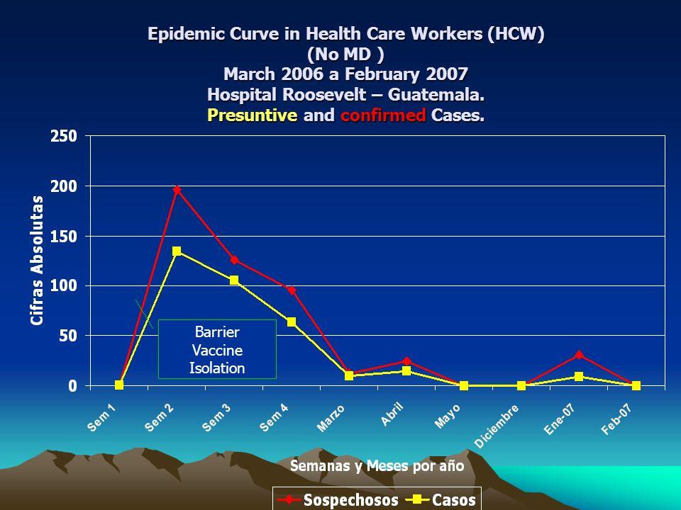Curva Epidémica de casos de Influenza, Hospital Roosevelt, 10 febrero - 31 de marzo 2006
