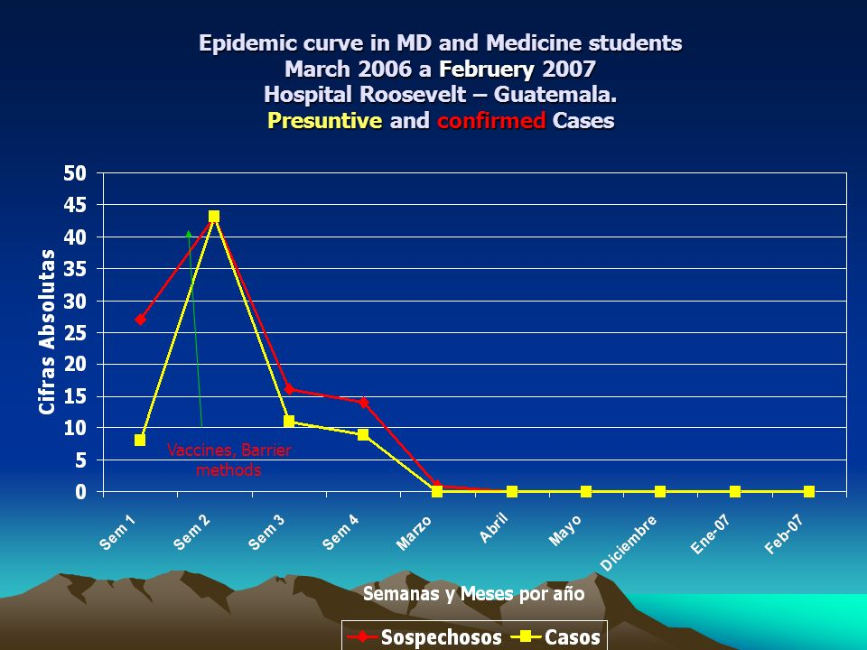 Epidemic curve in MD and Medicine students March 2006 a Februery 2007 Hospital Roosevelt – Guatemala.